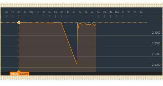 დღეს ბლუმბერგის სავალუტო ბირჟაზე ერთი დოლარი 2.02 ლარი ღირდა