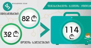 მარტის თვის მონაცემებით საბავშვო აფთიაქმა 114 ლარი შეადგინა