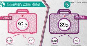 ივლისში საბავშვო აფთიაქის ღირებულება 4 ლარით ნაკლებია