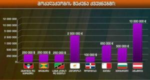ქვეყნები, სადაც მოქალაქეობა იყიდება