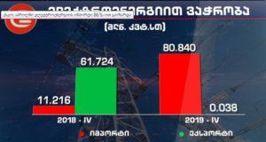 ესკო: აპრილში ელექტროენერგიის იმპორტი 86%-ით გაიზარდა