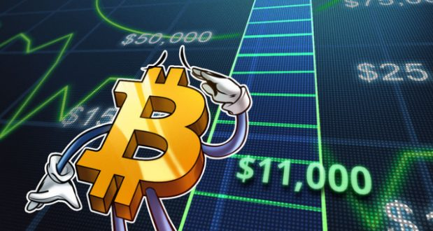 Bitcoin-ის ფასმა 12 800 დოლარს მიაღწია